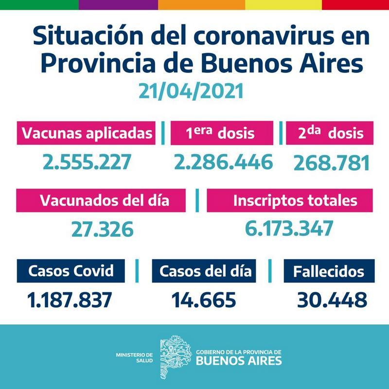 La Provincia vacunó27.326bonaerenses el Martes 20 de Abril