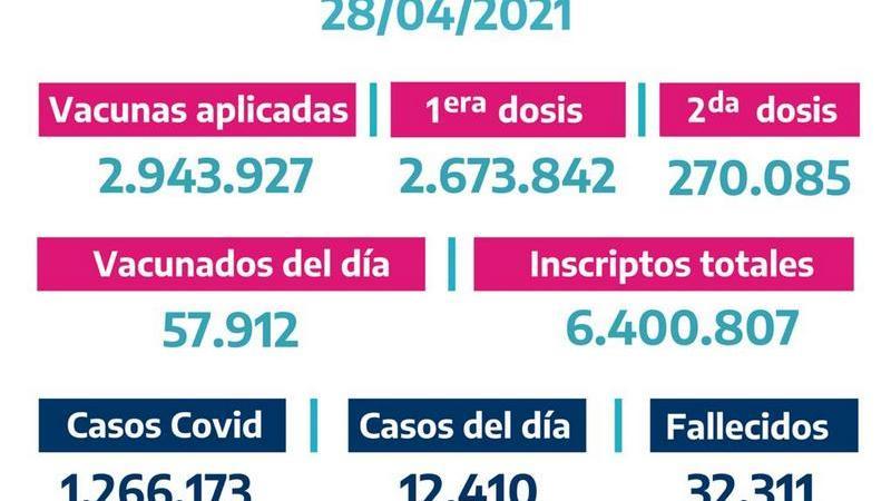 La Provincia vacunó57.912bonaerenses el Martes 27 de Abril