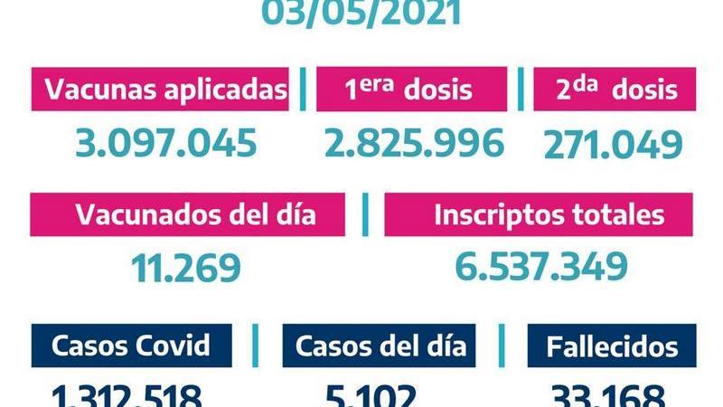 La Provinciavacunó11.269bonaerenses el domingo 2 de Mayo