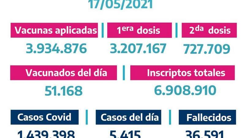 La Provinciavacunó51.168bonaerenses el Domingo 16 de Mayo