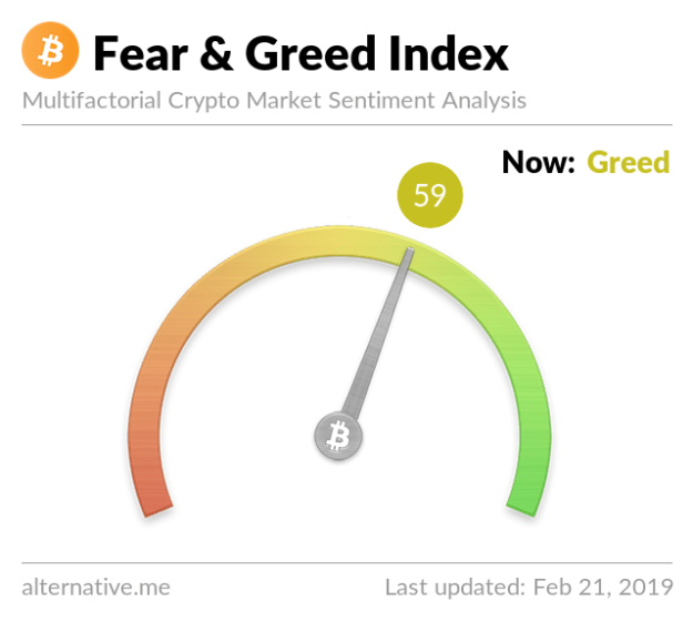 Crypto Fear & Greed Index on Feb 21, 2019