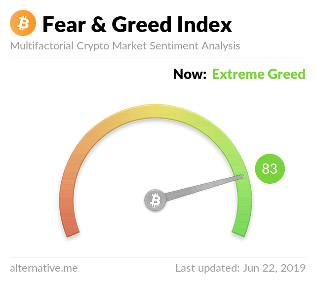 Crypto Fear & Greed Index on June 22, 2019