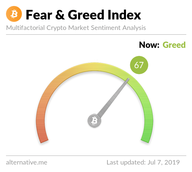 Crypto Fear & Greed Index on July 7, 2019