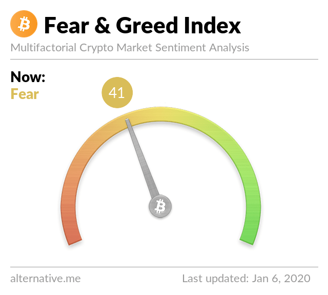 Crypto Fear & Greed Index on Jan 06, 2020