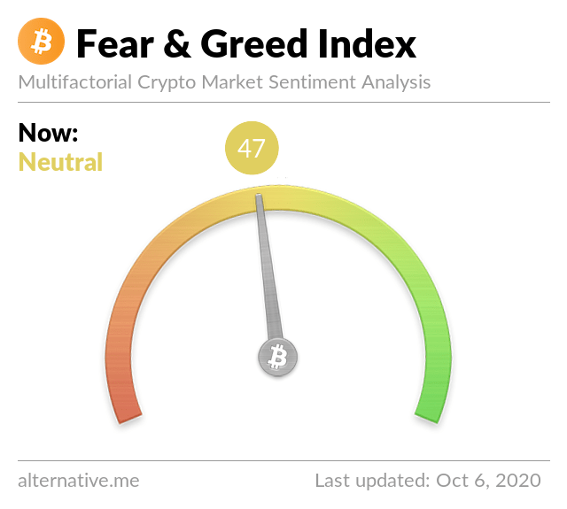 Crypto Fear & Greed Index on October 26, 2021