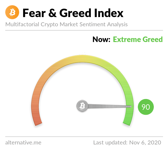crypto fear and greed index 2020 11 6 - Cryptocurrency News: Markets Surge after Elections