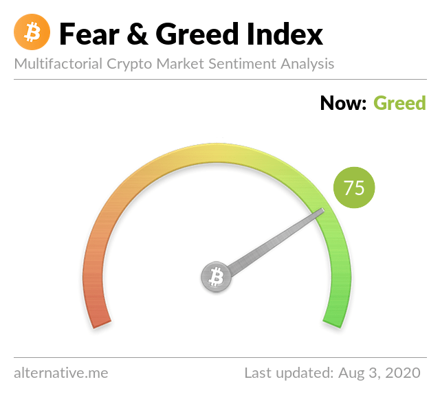 Crypto Fear & Greed Index on August 3,2020