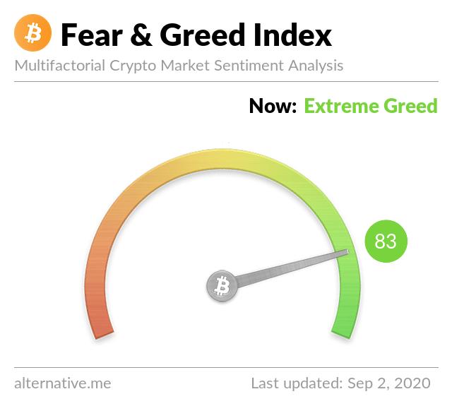 Crypto Fear & Greed Index el 2 de septiembre de 2020
