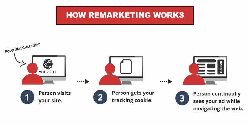 remarketing-and-retargeting-campaign.jpg