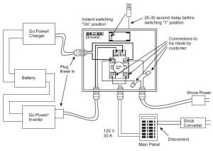 Go Power 30A Transfer SwitchHardwire