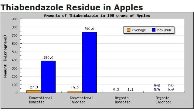 Thiabendazole apples