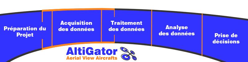 altigator-prestation-aerienne-par-drone-belgique-risque-classe-1a