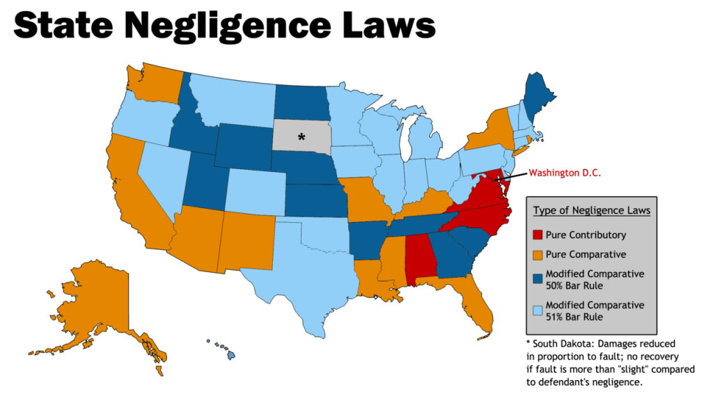 Personal Injury Negligence Laws State by State
