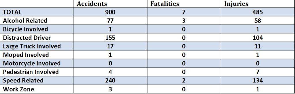 Accidents in Franklin County VA 2015 - Altizer Law
