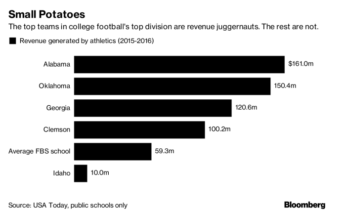 football revenue