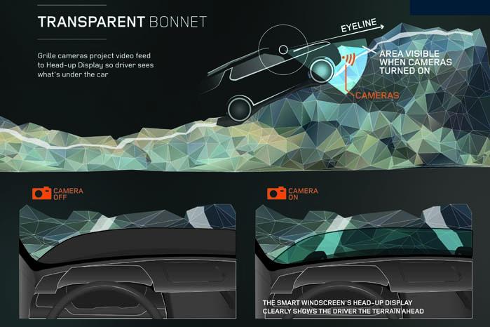 Med avanceret teknologi bliver det lettere at navigere sin Land Rover sikkert gennem forhindringer i terrænet