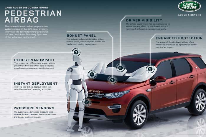 Discovery sport kan udstyres med airbag både inde og ude - det sidste for at beskytte bløde trafikanter bedst muligt mod livstruende kvæstelser.