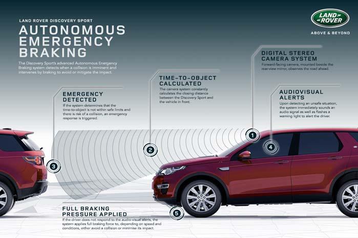 Discovery Sport bliver bl.a. udstyret med et system til at overvåge forankørende trafik og automatisk aktivere bremserne, hvis der opstår overhængende fare for en kollision.