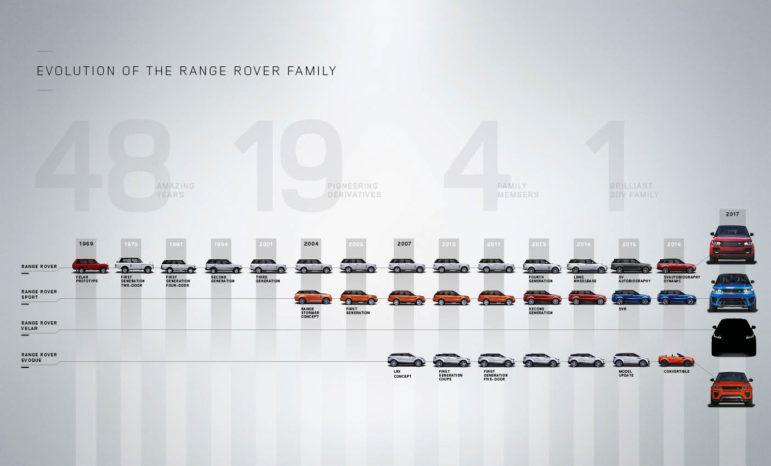 Navnet Velar stammer fra den allerførste Range Rover-prototype fra 1969.