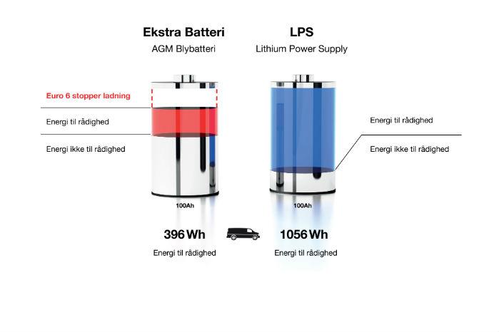 Uden DC-DC-booster oplades et blybatteri (rødt) kun til 80 procent af sin kapacitet. Da et sådan batteri ikke bør aflades med mere end 50 procent, er der en begrænset kapacitet tilbage. Illustration: Clayton Power