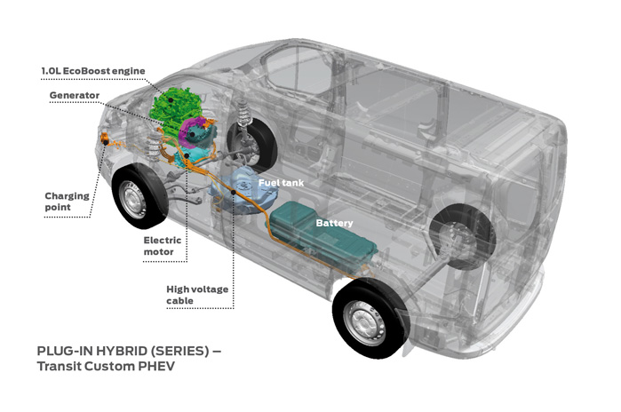 Bytrafikkens fremtid kan meget vel være hybrid. Det store batteri giver Transit Custom PHEV en rækkevidde på 50 km på el alene