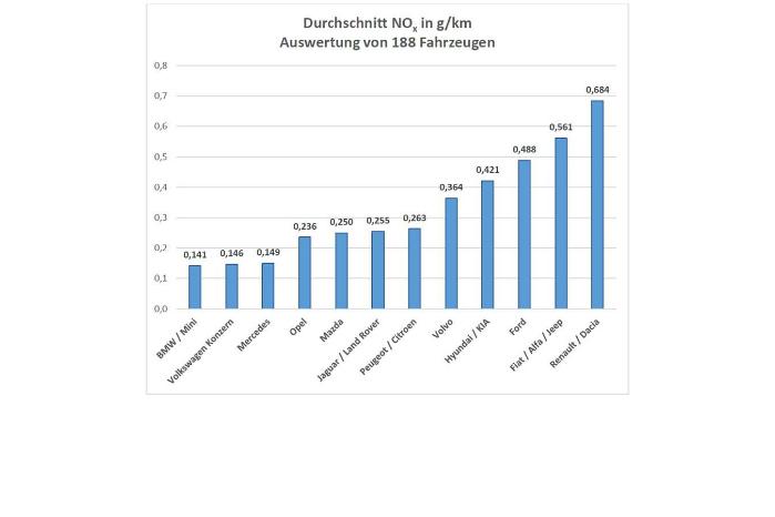 ADAC's resultat viser, at Renault/Dacia udleder næsten 7 gange mere NOx end BMW/Mini. Illustration: ADAC