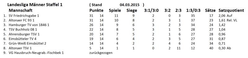 Abschlusstabelle 2014/15
