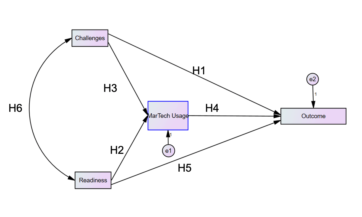 Martech-model