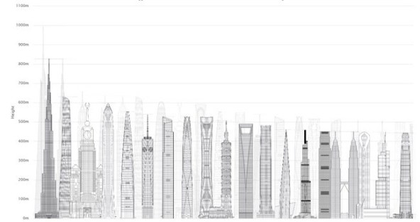 Les bâtiments les plus hauts du monde en 2000