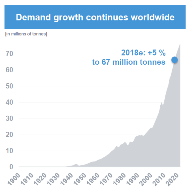 demand growth