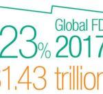 تقرير أممي يرصد تراجع معدلات تدفق الإستثمارات الأجنبية في العالم بنسبة 23 %
