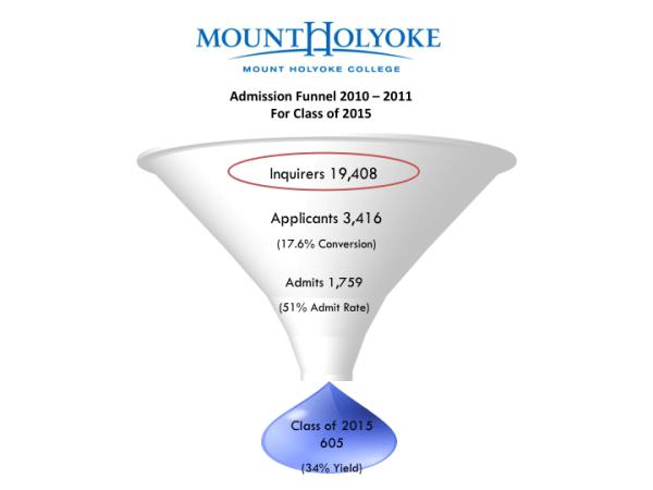 Admission Funnel 2010-2011
