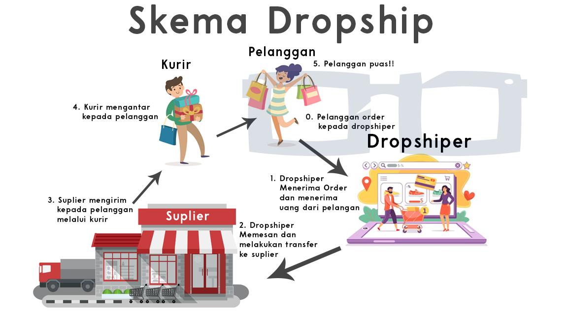 Cara Kerja Sistem Dropship