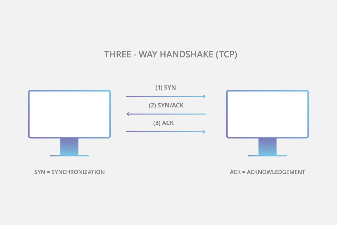 Speed Series (Part One): DNS Lookup and TCP Connection