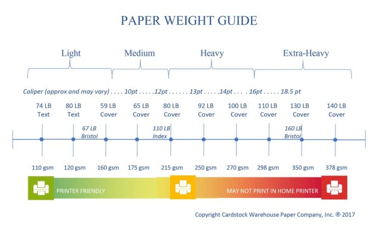 home printers vs paper weight lbs and gsm chart