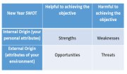 How to Create a SWOT Analysis for the New Year