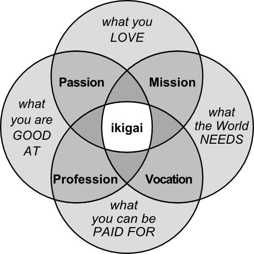 How Find Career You Love