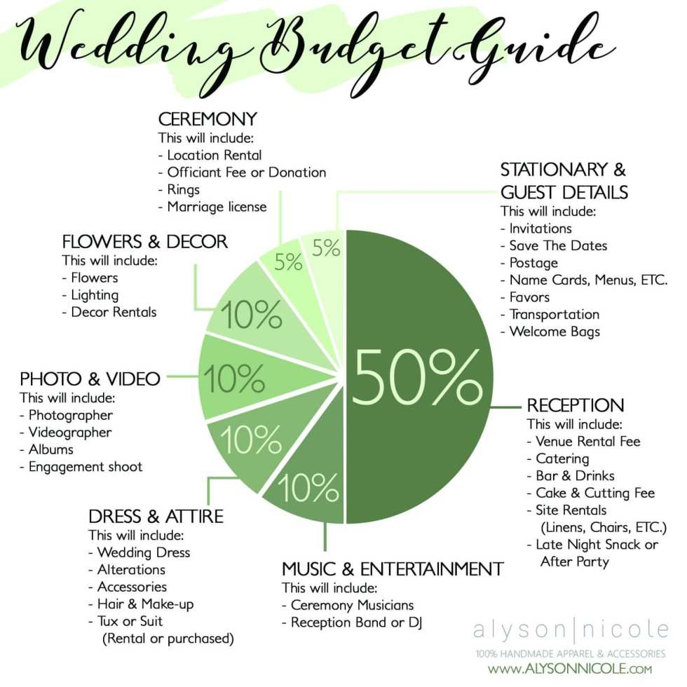 wedding budget breakdown guide alyson nicole