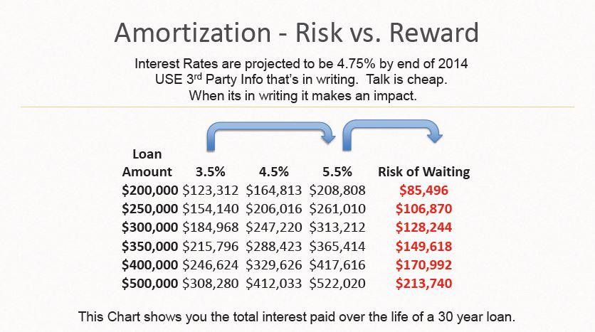 amortization risk