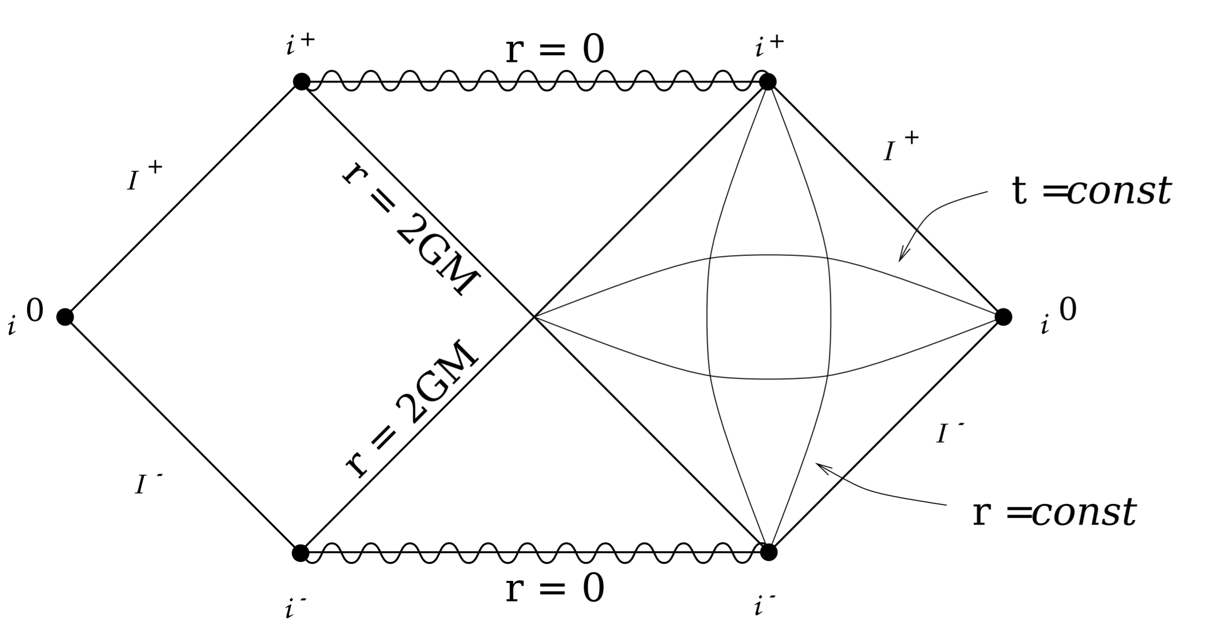 Penrose Diagram
