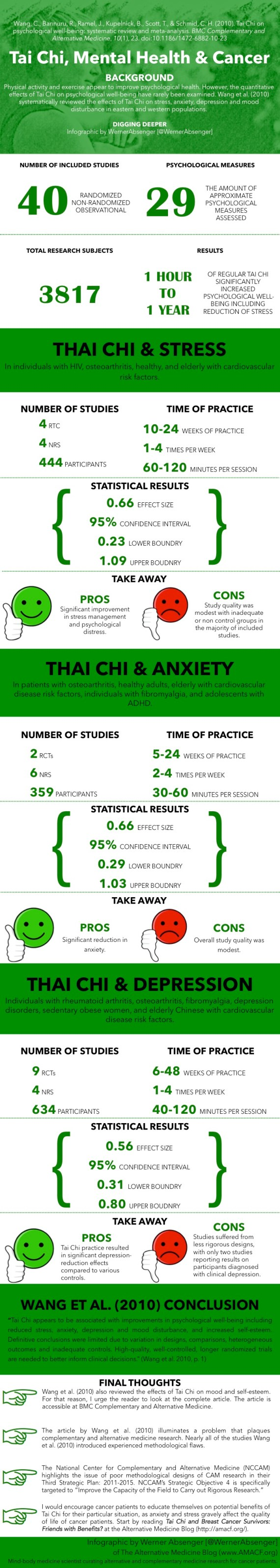 [Infographic] Tai Chi and Mental Health