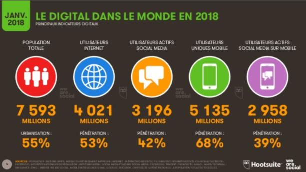 État des lieux 2018 : l'usage d'Internet, des réseaux sociaux et du mobile en France