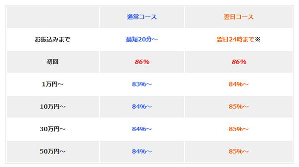 アマテラの換金率(買取率)