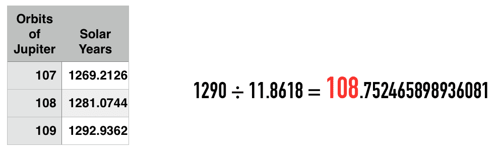 significance of 1290