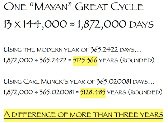 Mayan Great Cycle