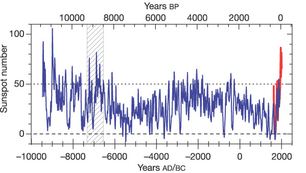 Sunspot activity during the past 11,400 years