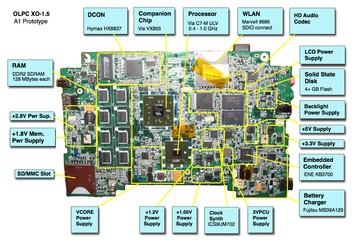 Components in the Motherboard  Amandeep Basi ICT