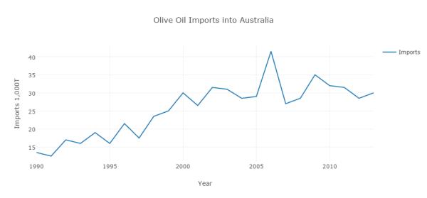 olive-oil-imports-into-australia