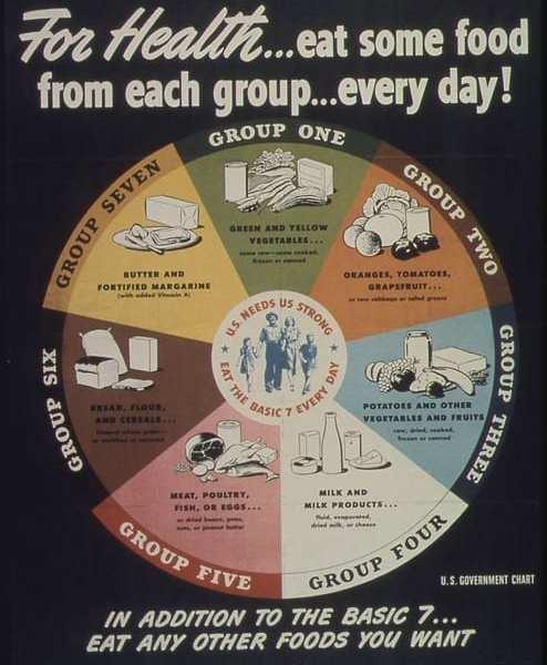 1940s Food Guide from US National Archives