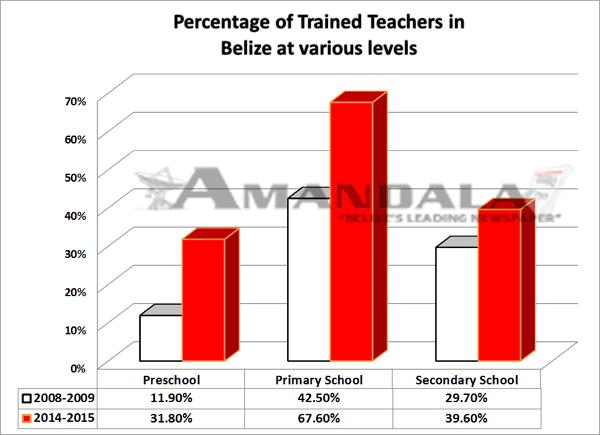 Percentage-of-Trained-Teach